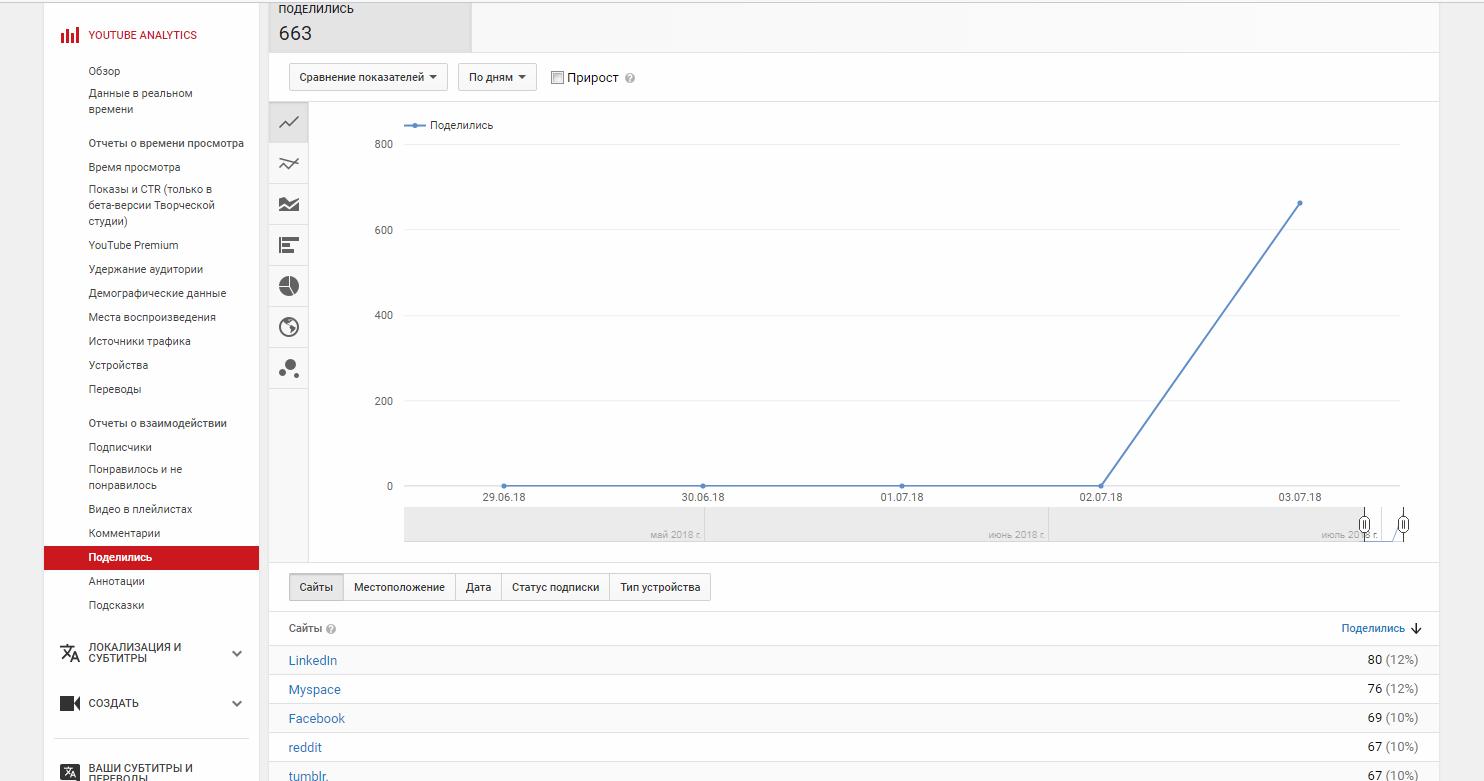 Скриншот аналитики